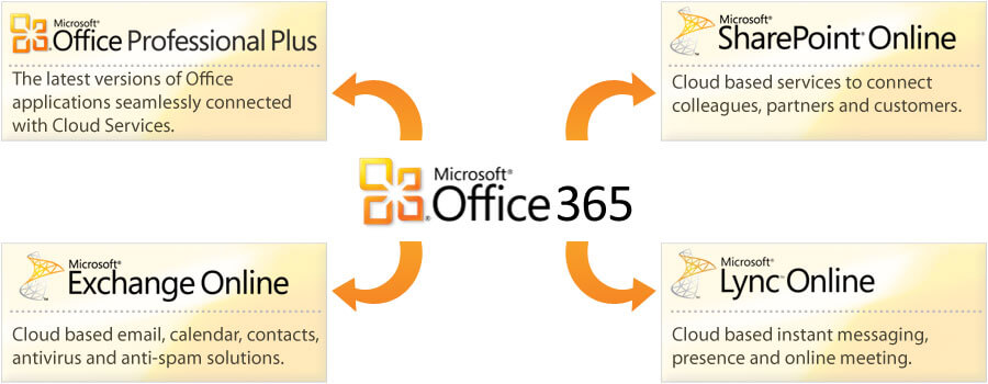 Microsoft Office 365 Product Key FREE [Latest 2021] Activate